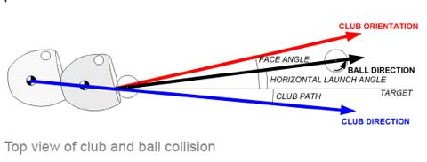 TrackMan diagram of ball flight